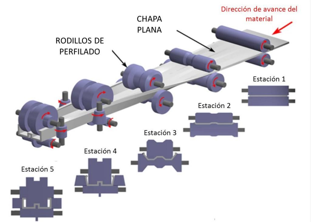 Representación_esquemática_del_proceso_de_perfilado_de_chapa.jpg